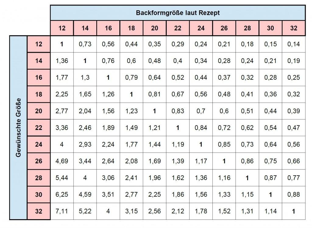 Umrechnungstabelle fu00fcr verschiedene Springformen.